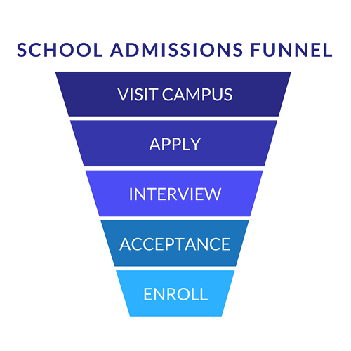 School Admissions Funnel-1